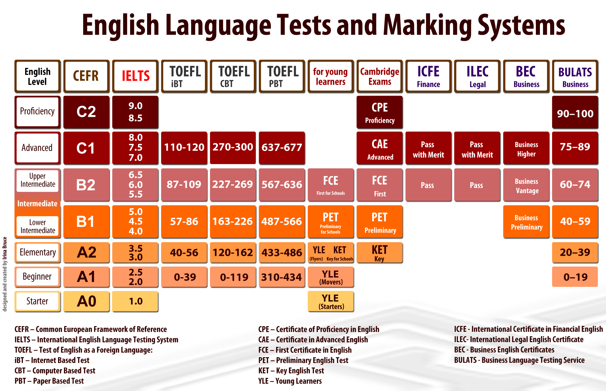 ieltsandenglish_tests_compare